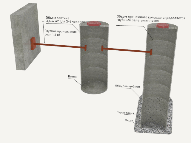 Схема внешней канализации и септика из бетонных труб и колец.