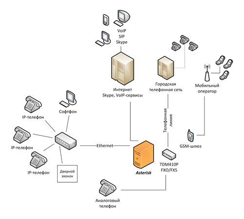 Схема IP-телефонии