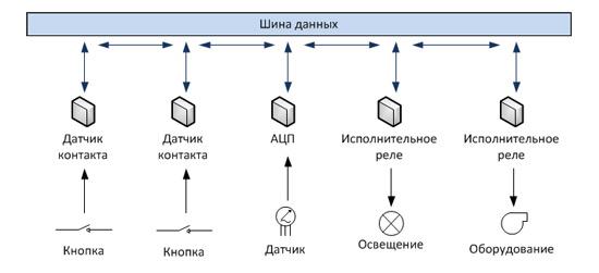 Схема децентрализованной