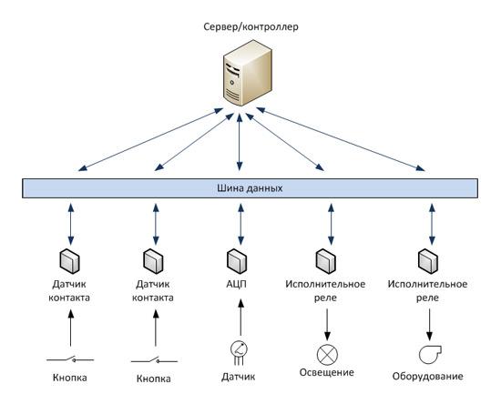 Схема централизованной системы