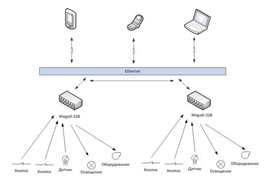 Схема использования MegaD-328