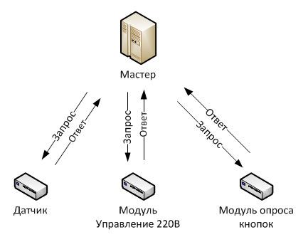Традиционная схема