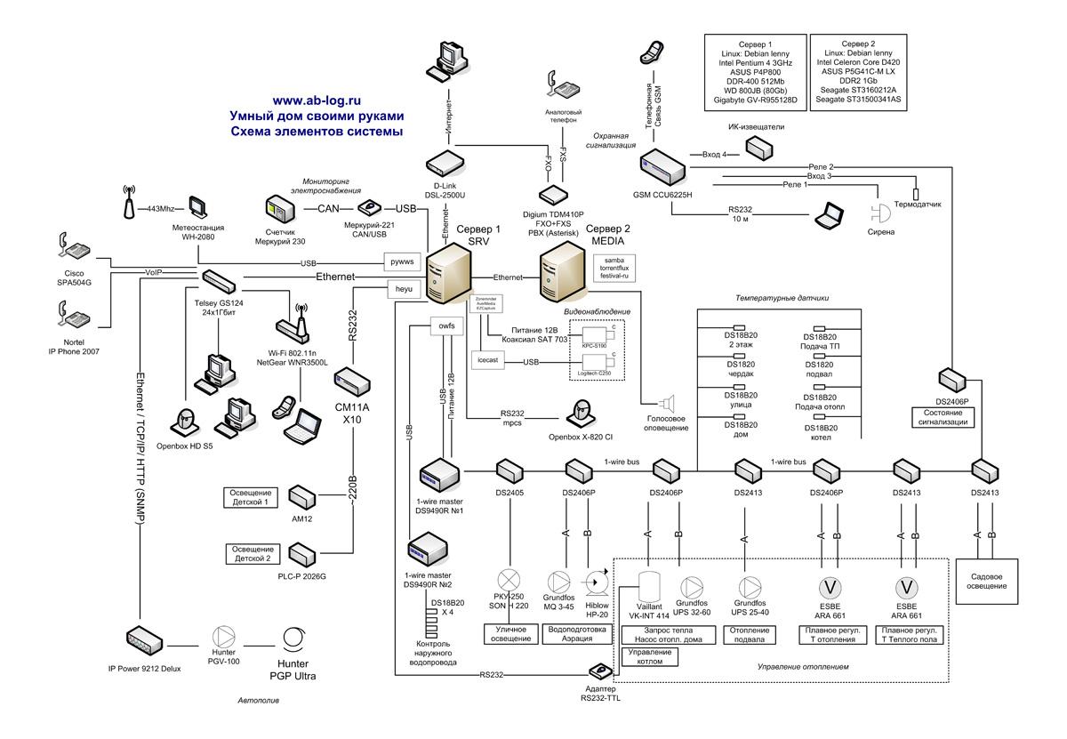 Умный дом своими руками схема системы